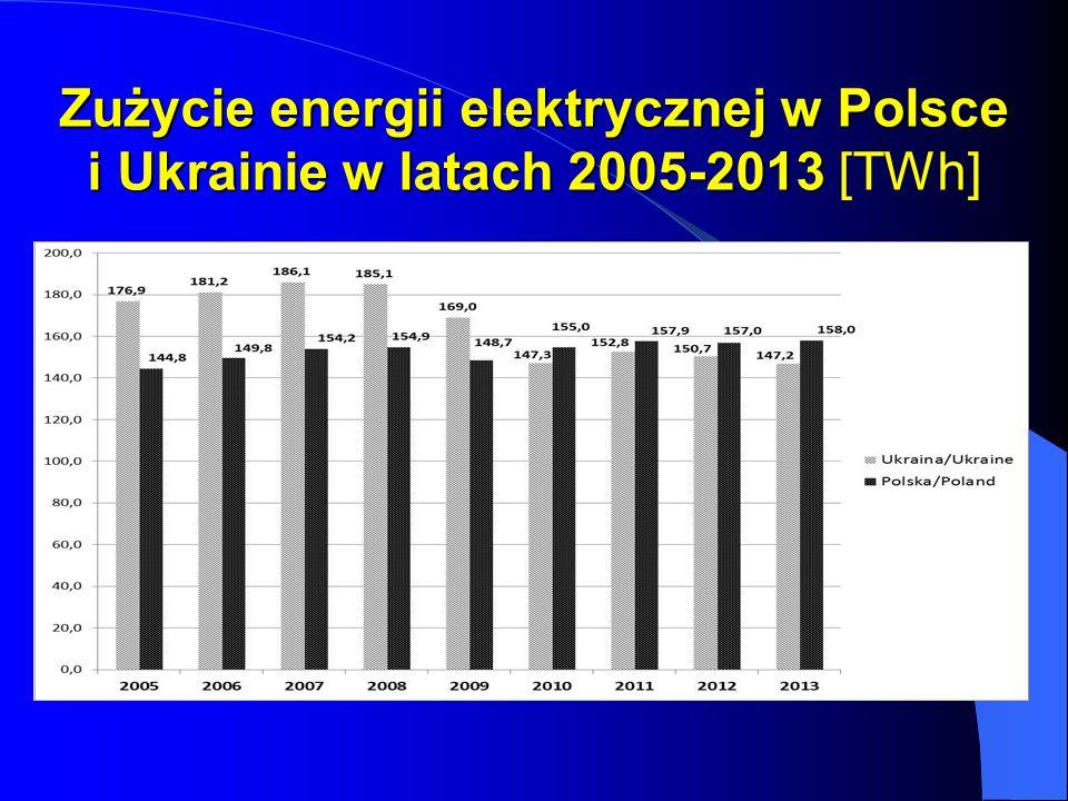Zużycie energii elektrycznej w Polsce i Ukrainie w latach 2005-2013 [TWh]